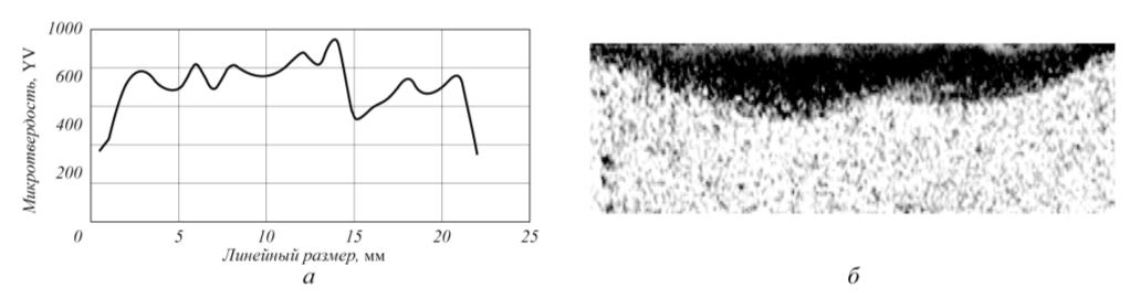 Рис. 3. Поперечное сечение образца из стали 45 с двумя полосами плазменной закалки (а) и распределение микротвердости (нагрузка 5 Н) на глубине 0,1 мм от поверхности (б)