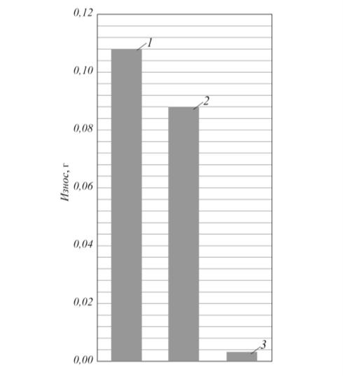 Рис. 5. Средний (по трем парам образцов) износ дисков из стали 30ХГСА на 2–4 этапах устоявшегося изнашивания при сухом трении после различной обработки: 1 – нормализация (HB 240); 2 – объемная закалка с отпуском (HB 400); 3 – плазменная закалка (HB 500)
