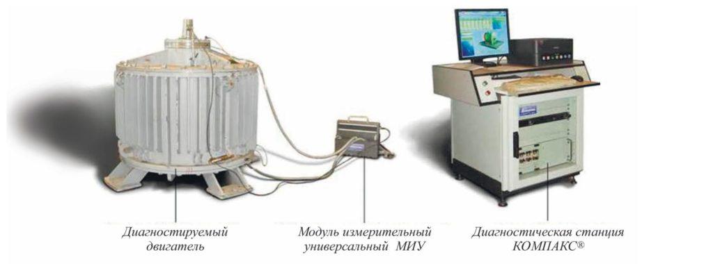 Рис. 1. Система диагностики электродвигателей КОМПАКС®-РПЭ