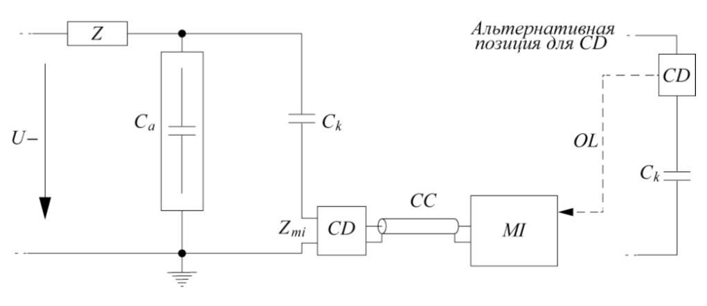 Рис. 2. Схема измерения параметров частичных разрядов: U – рабочее напряжение; Z – опциональный фильтр (не используется); Ca – испытываемый образец; Ck – соединительный конденсатор; Zmi – входное сопротивление подсистемы ЧР; CD – соединительное устройство; CC – соединительный кабель; MI – измерительный прибор; OL – оптическая связь (не используется)