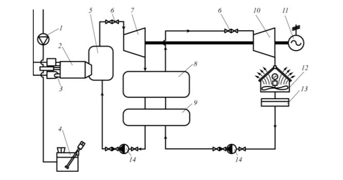 Рис. 2. Принципиальная схема комбинированной электростанции с двумя контурами (водяной пар и низкокипящий теплоноситель) мощностью 1 750 кВт: 1 – компрессор; 2 – циклонно-вихревая топка; 3 – газовая горелка; 4 – бак для приготовления раствора соды; 5 – паровой котел; 6 – стопорные и регулирующие клапаны; 7 – паровая турбина; 8 – парогенератор (испаритель с экономайзером); 9 – теплообменник; 10 – турбина на низкокипящем теплоносителе; 11 – электрогенератор; 12 – конденсатор с воздушным охлаждением; 13 – бак для сбора конденсата; 14 – конденсатный насос