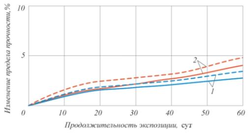 Рис. 3. Относительное изменение предела прочности при растяжении лакокрасочных пленок после экспозиции в средах (40°С, относительная влажность 100%, соляной туман): – без ингибитора; – – – – с ингибитором; 1 – ЭП-00-10; 2 – ХС-720
