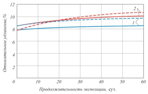 Рис. 4. Изменение относительного удлинения при разрыве лакокрасочных пленок после экспозиции в рабочих средах (40°С, отн. влажность 100 %, соляной туман): – без ингибитора; – – – – с ингибитором; 1 – ЭП-00-10; 2 – ХС-720