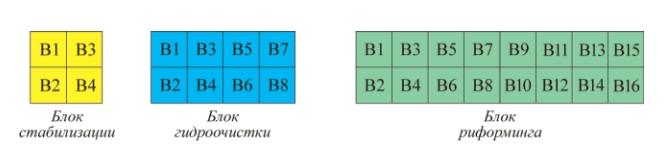 Рис. 1. Примеры расположения вентиляторов в 4-, 8- и 16-агрегатных АВО