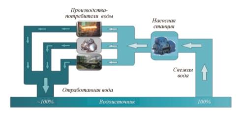 Рис. 1. Прямоточная система водоснабжения предприятий