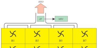 Рис. 2. Схема расположения вентиляторов (В1...В8) и потоков горячего (НПГ) и охлажденного (НПО) нефтепродуктов с датчиками температуры (ДТ) и микропроцессорной системой (МПС) управления