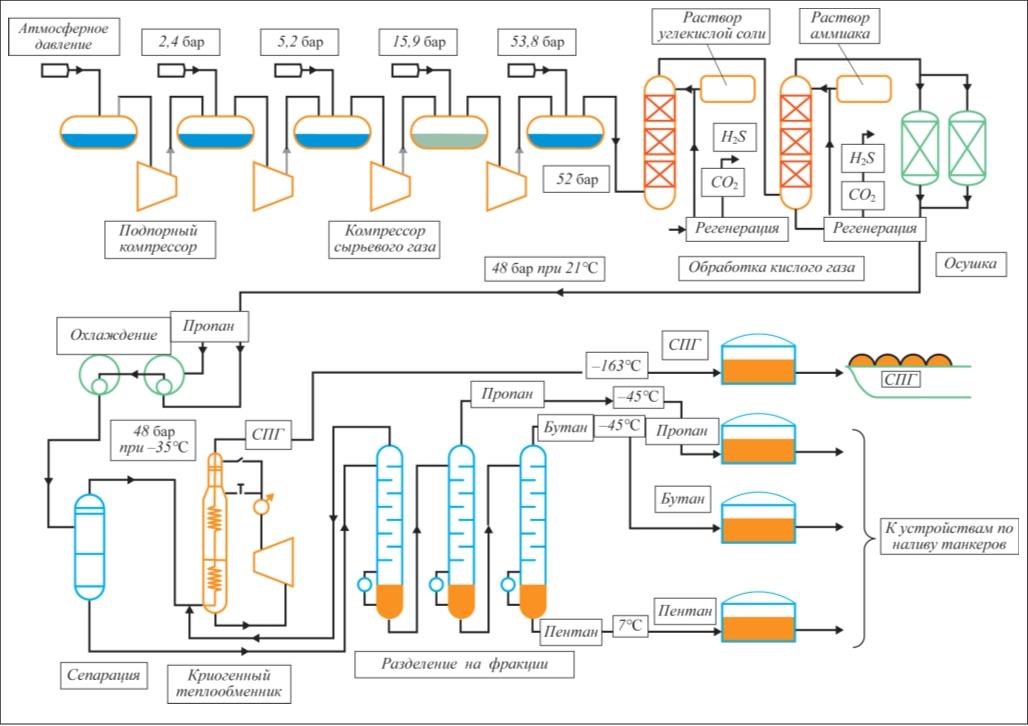 Рис. 2. Технология сжижения «С3/MR» и подготовка газа на заводе СПГ в ОАЭ