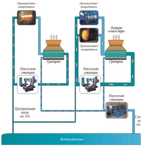 Рис. 3. Новая система промышленного водоснабжения с оборотом воды