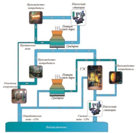 Рис. 4. Комбинированная система водоснабжения предприятия