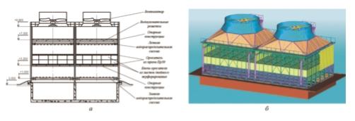 Рис. 5. Структура типовой двухсекционной градирни: а – схема; б – общий вид