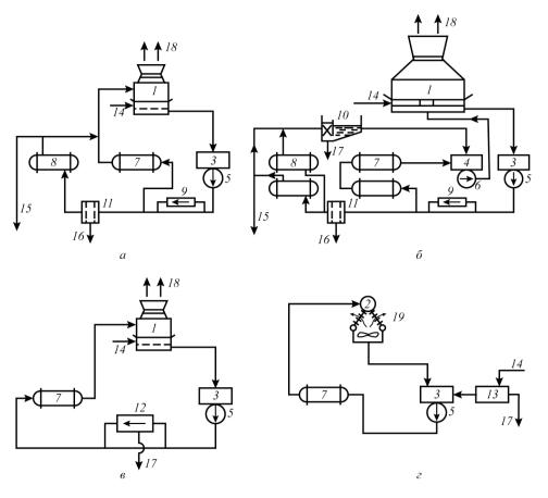 Рис. 7. Водооборотные системы промышленных предприятий: а – открытая с одним подъемом воды; б – открытая с двумя подъемами; в – открытая замкнутая; г –  закрытая замкнутая; 1 – испарительная градирня; 2 – радиаторная градирня; 3, 4 – резервуары охлажденной и нагретой воды; 5, 6 – насосы; 7, 8 – технологические аппараты; 9 – установка стабилизационной обработки воды; 10 – нефтеловушка; 11 – напорный фильтр; 12, 13 – установки для корректировки минерального состава и умягчения воды; 14 – добавочная вода; 15, 16 – продувочная и промывочная воды; 17 – шлам; 18 – нагретый и насыщенный паром воздух, капельный унос; 19 – нагретый воздух
