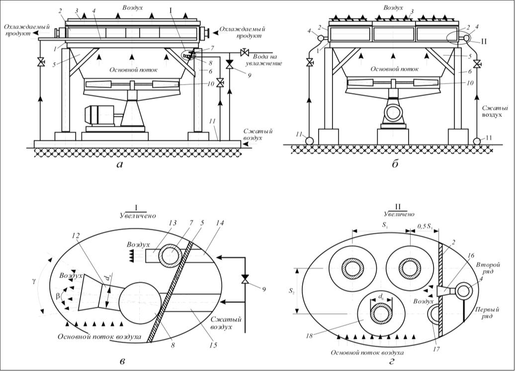 Рис. 1. Энергосберегающий аппарат воздушного охлаждения