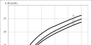 Рис. 2. Сравнение методик расчета коэффициента теплопередачи: 1 – по формулам (4, 5); 2 – по формуле (2); 3 – по формуле (6)
