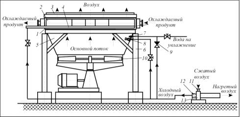 Рис. 2. Модернизированный аппарат воздушного охлаждения с применением вихревой трубы