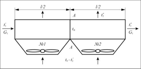 Рис. 3. Схема модели аппарата воздушного охлаждения к тепловому расчету в режиме естественной конвекции воздуха