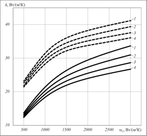 Рис. 4. Влияние КТС и коэффициента оребрения на теплопередачу ребристой трубы: – ϕ = 20,4; - - - – ϕ = 9,4; 1 – Rк = 0; 2 – Rк = 1,2·10–4 м2·К/Вт; 3 – Rк = 2,4·10–4 м2·К/Вт; 4 – Rк = 3,6·10–4 м2·К/Вт