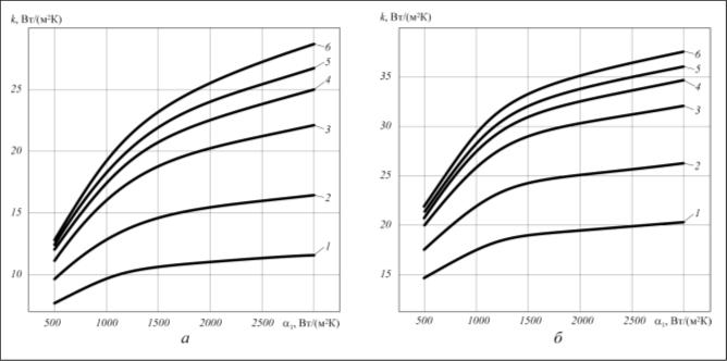 Рис. 5. Влияние термического сопротивления внутреннего загрязнения БРТ с ϕ = 20,4 (а) и ϕ = 9,4 (б) при α = 50 Вт/(м2⋅К) и Rк = 2,4⋅10–4 м2⋅К/Вт на теплопередачу ребристой трубы: 1 – Rз1 = 2⋅10–3 м2⋅К/Вт; 2 – Rз1 = 1⋅10–3 м2⋅К/Вт; 3 – Rз1 = 4⋅10–4 м2⋅К/Вт; 4 – Rз1 = 2⋅10–4 м2⋅К/Вт; 5 – Rз1 = 1⋅10–4 м2⋅К/Вт; 6 – Rз1 = 0
