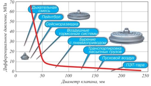 Рис. 1. Диапазон применения клапана RN в зависимости от давления