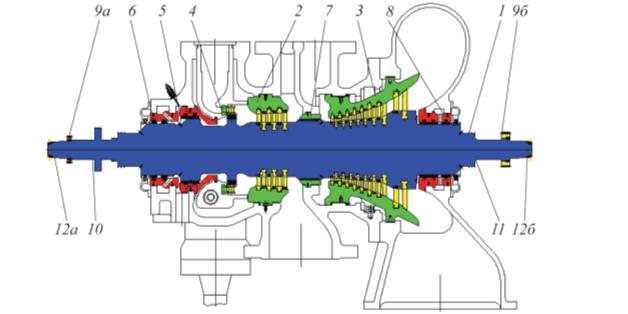 Рис. 1. Турбина 103JT: 1 – облопаченный ротор; 2 – облопаченная обойма ЧВД; 3 – облопаченная обойма ЧНД; 4 – сопловой аппарат ЧВД; 5 – комплектное сальниковое уплотнение разгрузочного поршня (корпус, кольца, ленточные пружины, штифты); 6 – комплектное переднее сальниковое уплотнение ЧВД; 7– комплектное серединное сальниковое уплотнение ЧВД–ЧНД; 8 – комплектное заднее сальниковое уплотнение ЧНД; 9а – зубчатое колесо для привода механического регулятора оборотов; 9б – зубчатое колесо валоповоротного устройства; 10 – комплектный опорно-упорный подшипник (поставка – фирма «ТРИЗ»); 11 – комплектный опорный подшипник (поставка ТРИЗ); 12а, 12б – передняя и задняя полумуфты (поставка – фирма «ТРИЗ»)