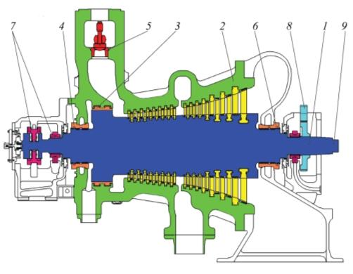 Рис. 2. Турбина турбины 101JT: 1 –ротор; 2 – корпус; 3 – уплотнение разгрузочного поршня; 4, 6 – переднее и заднее сальниковые уплотнения; 5 – регулирующие клапаны с диффузорами + диффузор; 7 – подшипники; 8 – шестерня; 9 – муфта