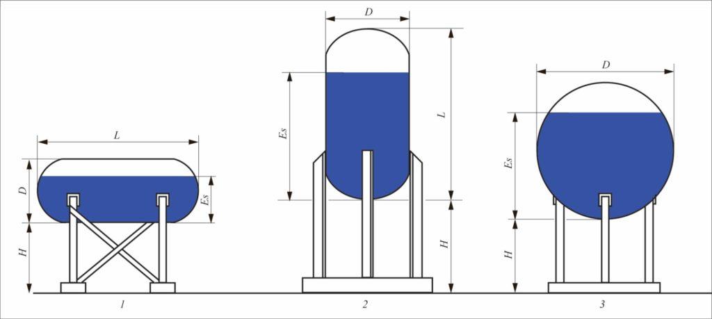 Рис. 1. Типы аппаратов: 1 – горизонтальный цилиндрический аппарат со сферическими днищами; 2 – вертикальный цилиндрический аппарат со сферическими днищами; 3 – сферический аппарат