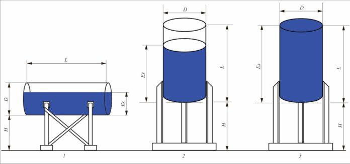 Рис. 2. Типы аппаратов: 1 – горизонтальный цилиндрический аппарат с плоскими днищами; 2 – вертикальный цилиндрический аппарат с плоскими днищами (частично заполненный); 3 – вертикальный цилиндрический аппарат с плоскими днищами (полностью заполненный)