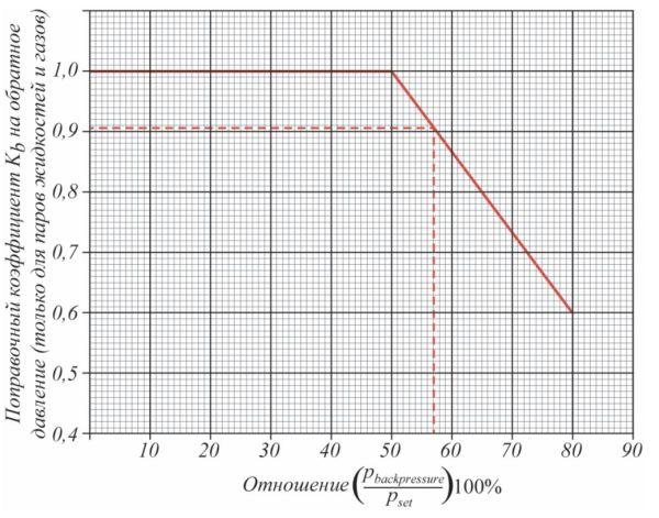 Рис. 2. Значения поправочного коэффициента Kb для паров жидкостей и газов (только для сбалансированных клапанов). Ключ к графическому определению коэффициента Kb: 1– рассчитывается отношение (pbackpressure/pset)100%; 2– от полученного значения (pbackpressure/pset)100% на оси абсцисс проводится перпендикуляр (штриховая линия)  до красной ломаной кривой; 3 – от точки пересечения ломаной кривой с перпендикуляром проводится прямая линия (штриховая линия) до пересечения с осью ординат, на которой определяется значение коэффициента Kb