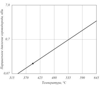 Рис. 1. График, характеризующий возможность  протекания высокотемпературной коррозии стали типа 15ХМ [2]. Выше прямой находится область термодинамической вероятности протекания коррозии: l – температура в реакторе сероочистки