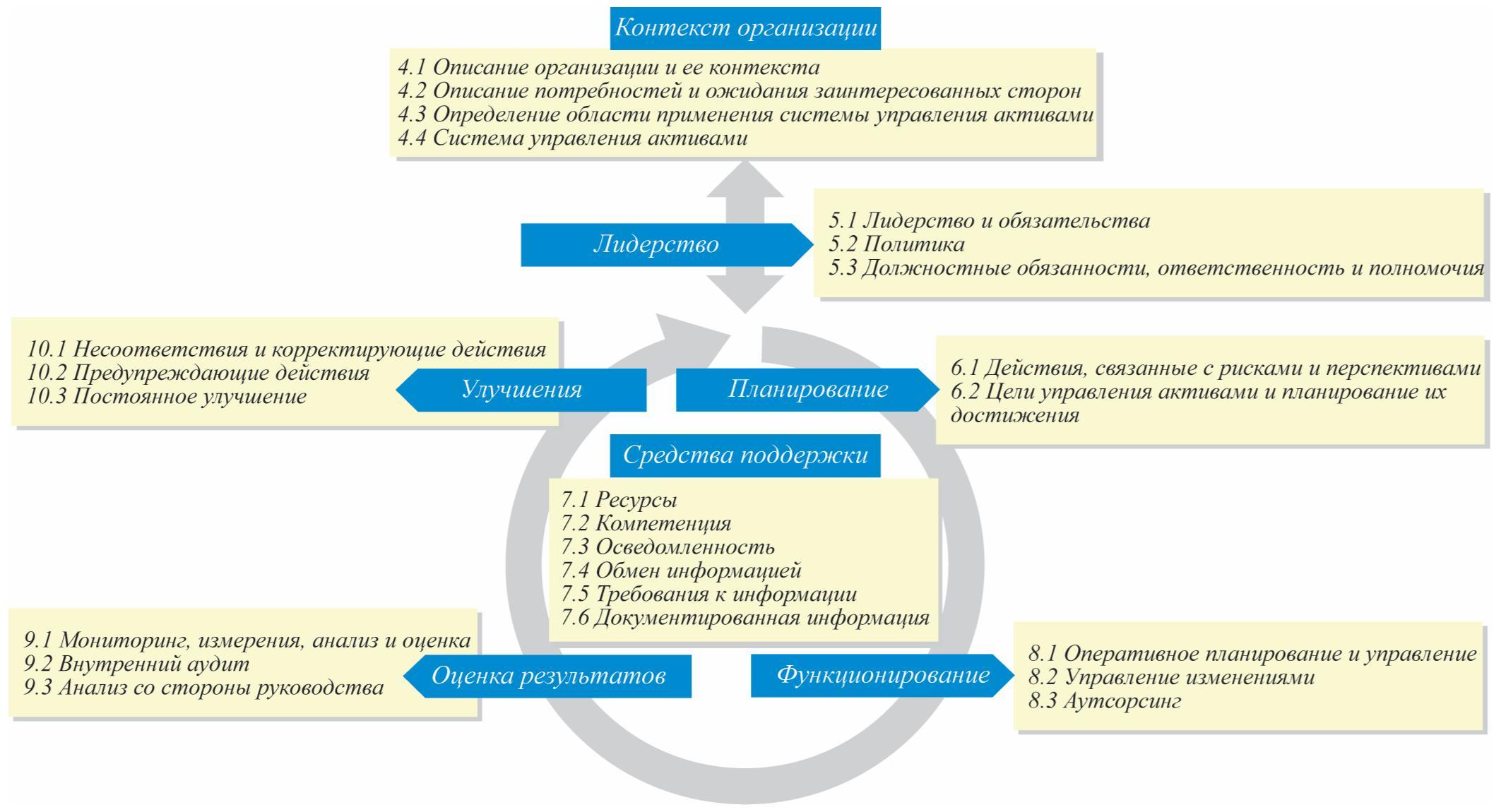 Рис. 1. Модель системы управления активами в соответствии с ГОСТ Р 55.0.02