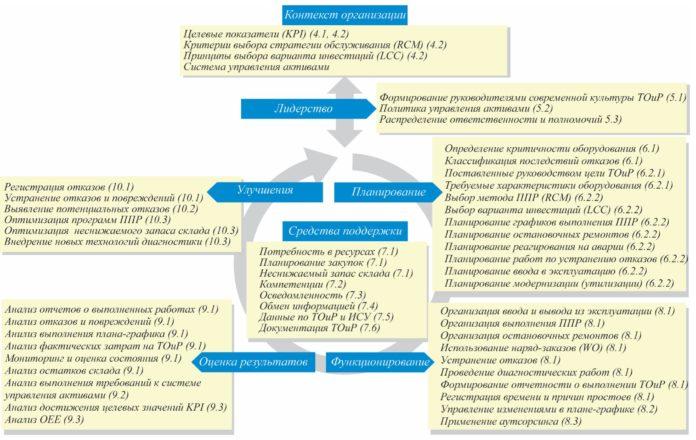 Рис. 2. Уточненная модель системы управления активами