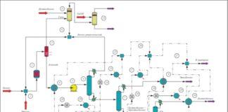 Технологическая схема непрерывного алкилирования бензола, реализованная в среде комплекса программ CHEMCAD: модули расчета: 1 – модуль равновесного реактора; 6, 9, 15, 17, 19, 29, 31, 33 – модули теплообменников; 14, 16, 18, 28, 30, 32 – модули статических контроллеров; 3, 11, 13 – модули сепараторов; 4, 7, 8 – модули ректификационных колонн; 5 – модуль насоса; 2, 12, 22, 26, 27, 35 – модули смесителей, 20, 21, 23, 24, 25, 34 – модули делителей потоков