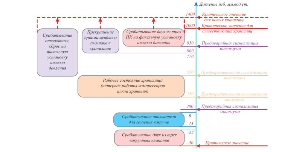 Рис. 5. Предлагаемая защита изотермического резервуара от превышения давления и вакуума