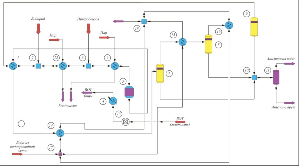 Рис. 1. Блок-схема блочной компьютерной модели технологического узла парофазного каталитического восстановления нитробензола водородом: 1, 3, 4, 12, 14–16 – расчетные модули теплообменников; 2, 6, 10, 18 – расчетные модули емкостей; 5 – расчетный модуль реактора, 7–9, 11 – расчетные модули сепараторов, 13 – расчетный модуль статического контроллера, 17 – расчетный модуль делителя потоков