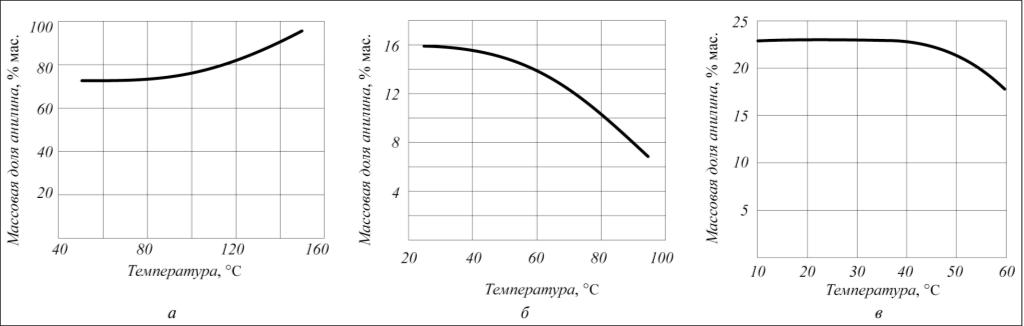 Рис. 2. Зависимость массовой доли анилина в жидком выходном потоке от температуры: а – в сепараторе 7; б – в сепараторе 8; в – в сепараторе 9