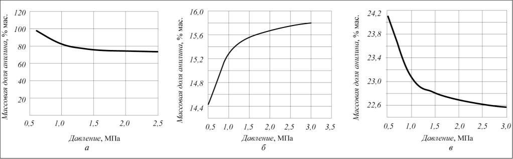Рис. 3. Зависимость массовой доли анилина в жидком выходном потоке от давления: а – в сепараторе 7; б – в сепараторе 8; в – в сепараторе 9