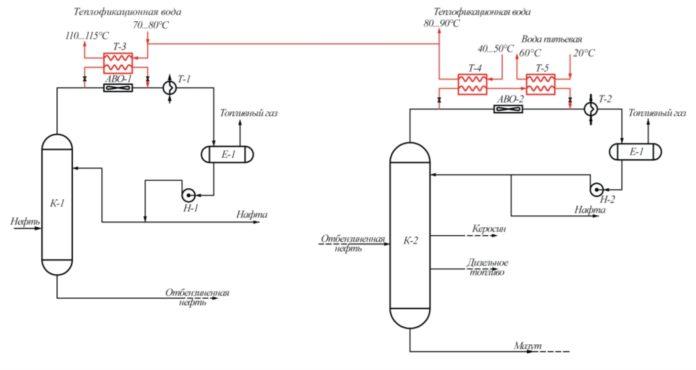 Принципиальная схема получения горячей и теплофикационной воды на установке ЭЛОУ-ТА: К-1 – отбензинивающая колонна; К-2 – основная колонна; АВО-1, АВО-2 – воздушные холодильники; Т-1, Т-2 – теплообменники; Н-1, Н-2 – насосы; Е-1, Е-1 – рефлюксные емкости; Т-3, Т-4 – теплообменники получения теплофикационной воды; Т-5 – теплообменник получения горячей воды питьевого качества