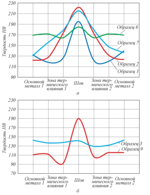 Рис. 1. Распределение твердости по зонам сварных соединений с длительной прочностью ниже (а) и выше (б) длительной прочности основного металла