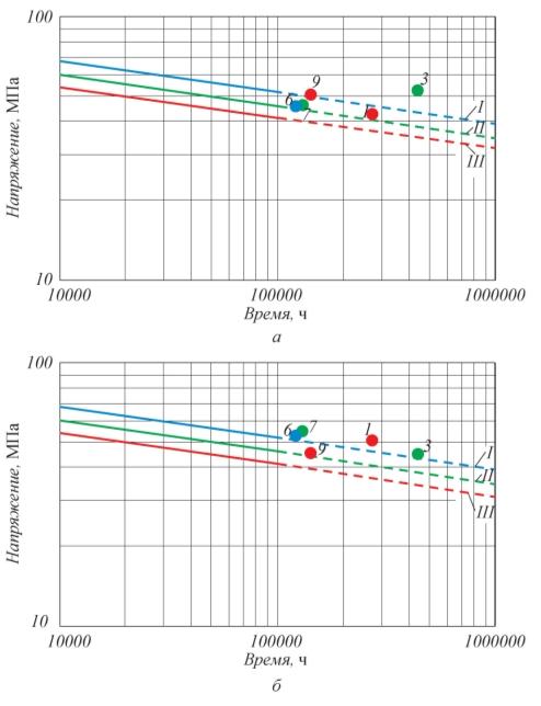 Рис. 6. Сравнение длительной прочности сварных соединений 1, 3, 6, 7, 9 (а) и основного металла (б) свариваемых труб из стали 15Х5М (точки) с минимальными значениями по РТМ 26-02-67–84 (линии): l, I – 555°С; l, II – 570°С; l, III – 580°С; цифрами обозначена маркировка образцов