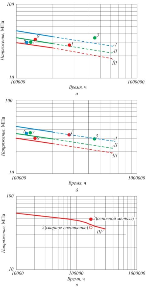 Рис. 7. Сравнение допускаемых напряжений сварных соединений (а, в) и основного металла труб (б, в), определенных по фактическим пределам длительной прочности (точки), с нормативными значениями по ГОСТ Р 52857.1–2007 (а, б) и РД 10-249–88 (в) (линии): I, l – 555°С; II, l – 570°С; III, l,  – 580°С; а, б – сталь 15Х5М, в – сталь 12Х1МФ; цифрами обозначена маркировка образцов