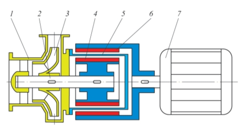 Рис. 1. Схема насосного агрегата с магнитной муфтой: 1 – корпус насоса; 2 – вал насоса; 3 – рабочее колесо; 4 – внутренняя магнитная полумуфта; 5 – герметичный экран; 6– внешняя магнитная полумуфта; 7– приводной электродвигатель
