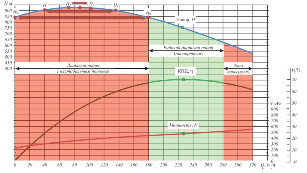Рис. 4. Работа насосного агрегата за пределами допустимого (паспортного) диапазона подач