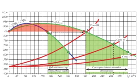 Рис. 6. Сопоставление характеристик насосов с характеристиками сети