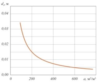 Рис. 2. Зависимость эквивалентного диаметра dе, от удельной поверхности a на основе данных [4], [8]–[11]
