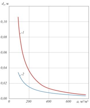 Рис. 3. Сравнение зависимости dе  = f(a) для насыпных и регулярных насадок: 1 – обобщенная зависимость для насыпных насадок – по данным работы [3]; 2 – зависимость для регулярных насадок – по формуле (2)