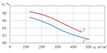 Рис.4. Сравнение зависимости = f(a) насадок Mellapak разных производителей: 1 – Sulzer; 2 – Newsmart