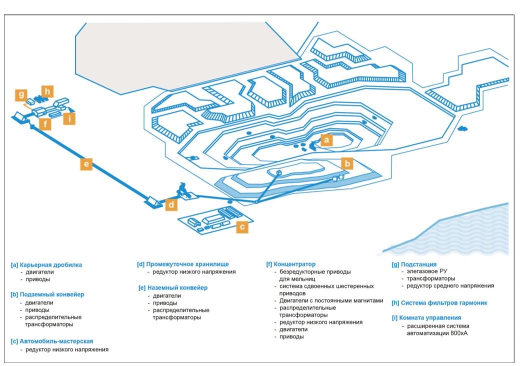 Рис. 1. Описание поставки оборудования компании «АББ» на рудник Аитик