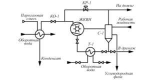 Рис. 1. Принципиальная схема реконструированной ВСС: 1 – жидкостно-кольцевой вакуумный насос; 2 – сепаратор; 3 – теплообменник рабочей жидкости; 4 – регулирующий клапан; 5 – отсечной клапан