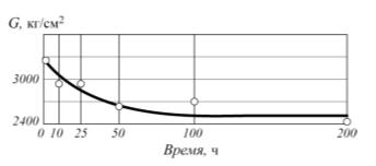 Рис. 2. Изменение предела прочности стеклотекстолита ВТФ под действием нагрузки при температуре 200°С
