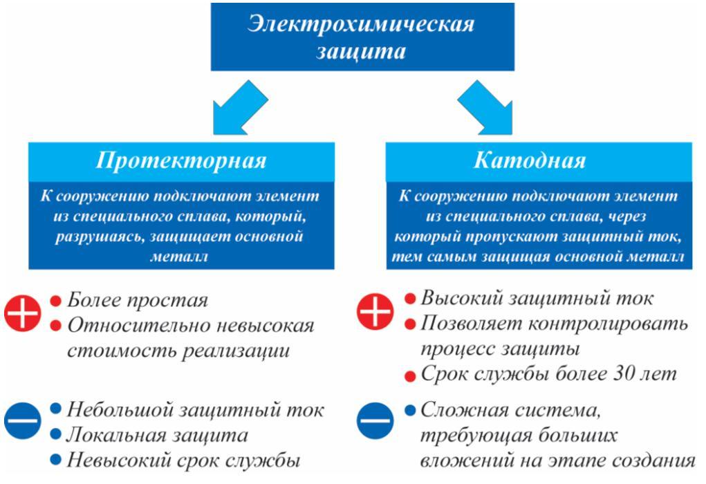 Рис. 2. Виды электрохимической защиты