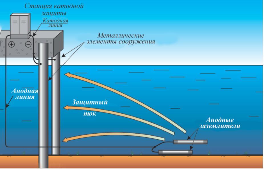 Рис. 3. Схема катодной защиты